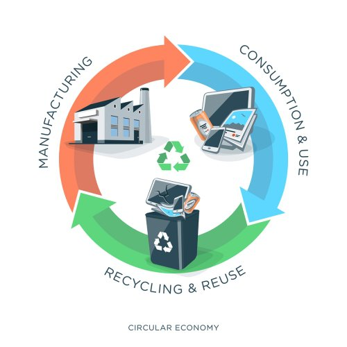 circular - economy